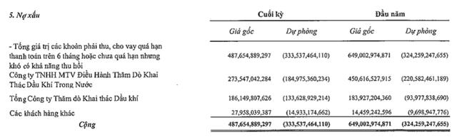 Thu hồi nợ từ PVEP, PVDrilling (PVD) lãi quý 3 tới 112 tỷ đồng cao gấp hơn 4 lần cùng kỳ - Ảnh 1.