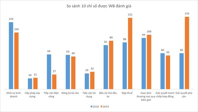 Thấy gì từ môi trường kinh doanh Việt Nam qua bảng xếp hạng Doing Business 2019? - Ảnh 2.
