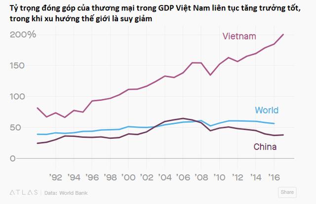 Việt Nam là tấm gương điển hình nhất lịch sử hiện đại về toàn cầu hóa - Ảnh 1.