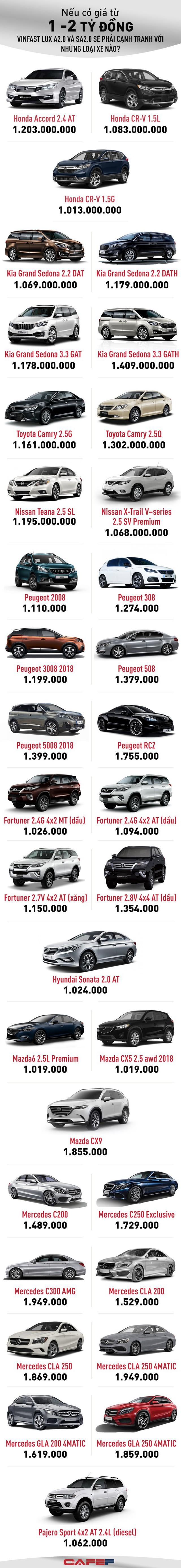 Nếu có giá từ 1 - 2 tỷ đồng VinFast sẽ phải cạnh tranh với những dòng xe nào? - Ảnh 1.