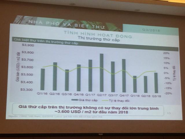 Hà Nội: Khan hiếm dự án biệt thự, liền kề nội đô đẩy giá bán tiếp tục tăng - Ảnh 1.