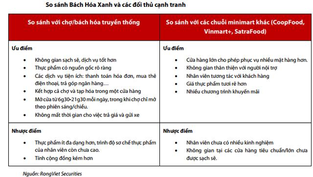 VDSC: Mục tiêu chính của Bách Hoá Xanh là chiếm miếng bánh chợ, tạp hoá  - Ảnh 1.