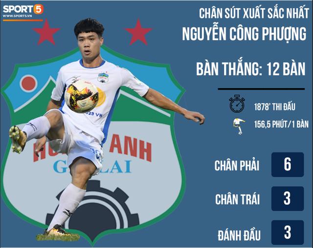 Hiệu suất ghi bàn ấn tượng của Công Phượng, Văn Toàn... khiến bầu Đức cân nhắc bỏ ý định tuyển tiền đạo ngoại ở V.League 2019 - Ảnh 2.