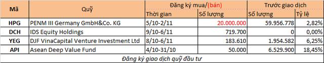 Chuyển động quỹ đầu tư tuần 1-6/10 - Ảnh 2.