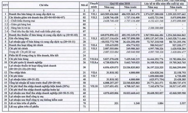 Thép Vicasa (VCA): Quý 3 lãi gần 5 tỷ đồng giảm 74% so với cùng kỳ - Ảnh 1.