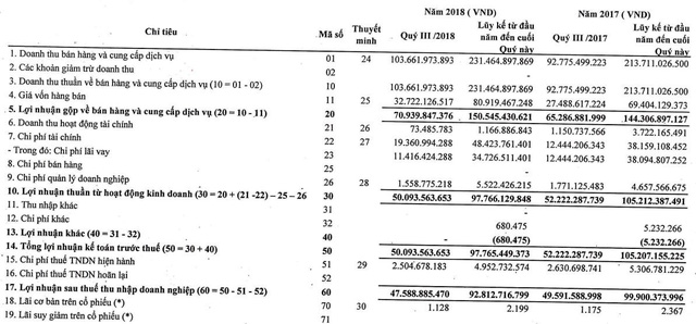 Thủy điện Sê San 4A (S4A): 9 tháng LNTT đạt 98 tỷ đồng vượt 11% kế hoạch cả năm 2018 - Ảnh 1.