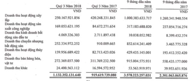 PC1: Quý 3 lãi 131 tỷ đồng, tăng 126% so với cùng kỳ - Ảnh 1.