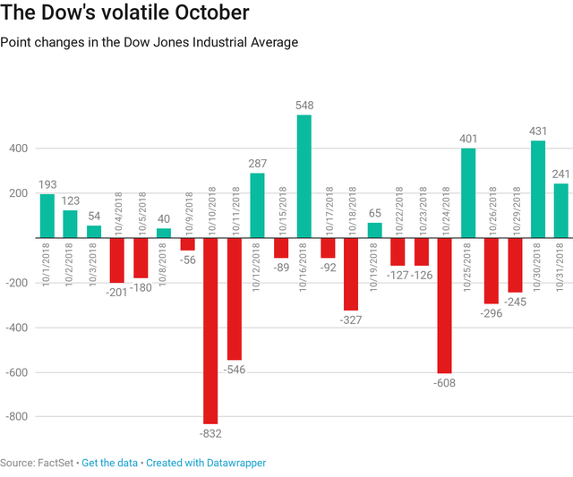 Tháng 10 đã lấy đi 2 nghìn tỷ USD của thị trường chứng khoán Mỹ như thế nào? - Ảnh 1.