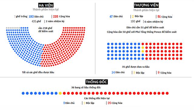 Những kịch bản khó lường của cuộc bầu cử giữa kỳ Quốc hội Mỹ - Ảnh 1.
