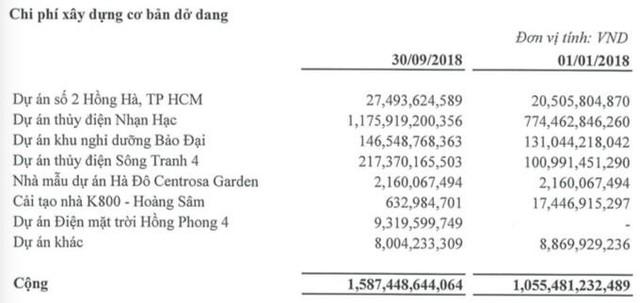 Hà Đô (HDG): Quý 3 lãi 144 tỷ đồng cao gấp 24 lần cùng kỳ - Ảnh 1.