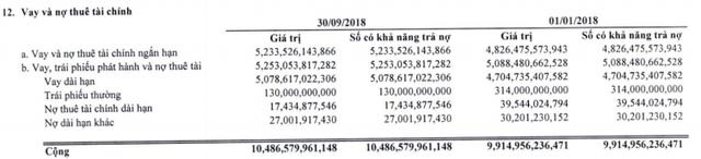 Giá vốn giảm sâu, Vinatex (VGT) báo lãi sau thuế 9 tháng đạt 671 tỷ đồng, tăng 31% so với cùng kỳ - Ảnh 2.