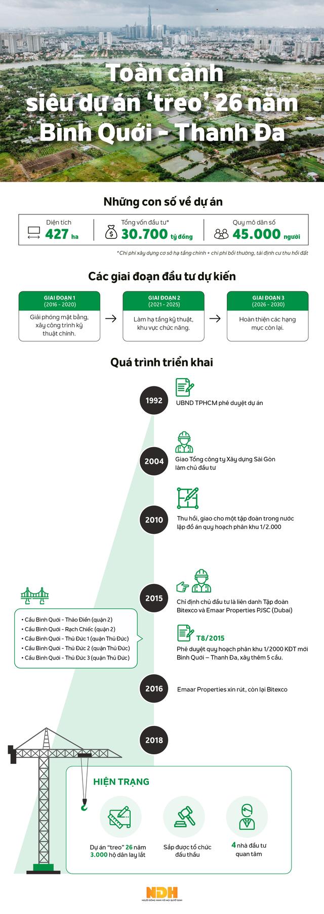 [Infographic] Toàn cảnh siêu dự án treo 26 năm đang chờ nhà đầu tư ở TP HCM - Ảnh 1.