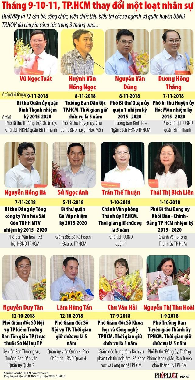 TPHCM thay đổi một loạt nhân sự trong 3 tháng qua - Ảnh 1.