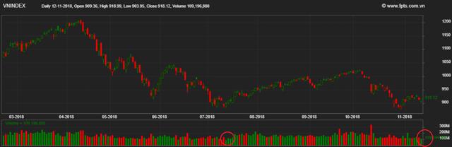 Giao dịch ảm đạm, thanh khoản thị trường chứng khoán Việt Nam xuống mức thấp nhất trong vòng 4 tháng - Ảnh 1.