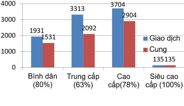 Toàn cảnh thị trường căn hộ chung cư những tháng cuối năm: Đột ngột giảm cung ở Sài Gòn, Hà Nội bùng nổ với VinCity - Ảnh 4.