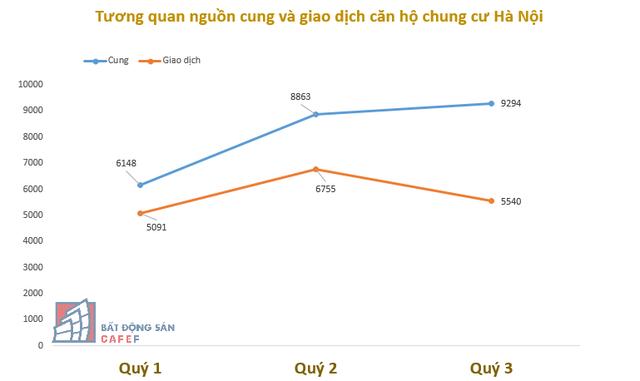 Toàn cảnh thị trường căn hộ chung cư những tháng cuối năm: Đột ngột giảm cung ở Sài Gòn, Hà Nội bùng nổ với VinCity - Ảnh 1.