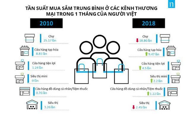 2018 - Năm thay đổi chưa từng có của kênh thương mại hiện đại - Ảnh 1.