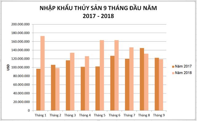 Thủy sản Ấn Độ, Na Uy, Nhật Bản tràn vào Việt Nam - Ảnh 3.
