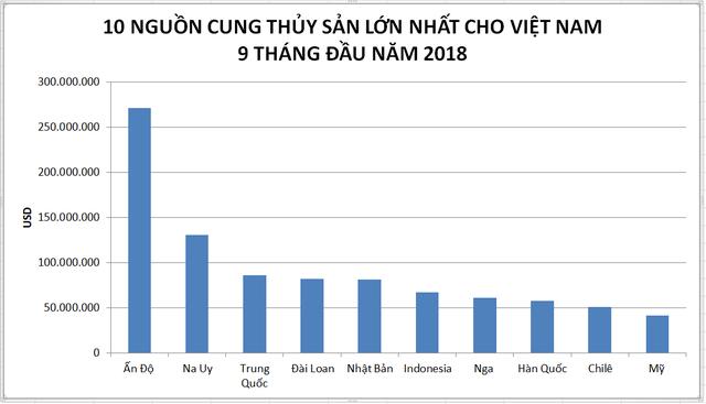Thủy sản Ấn Độ, Na Uy, Nhật Bản tràn vào Việt Nam - Ảnh 4.