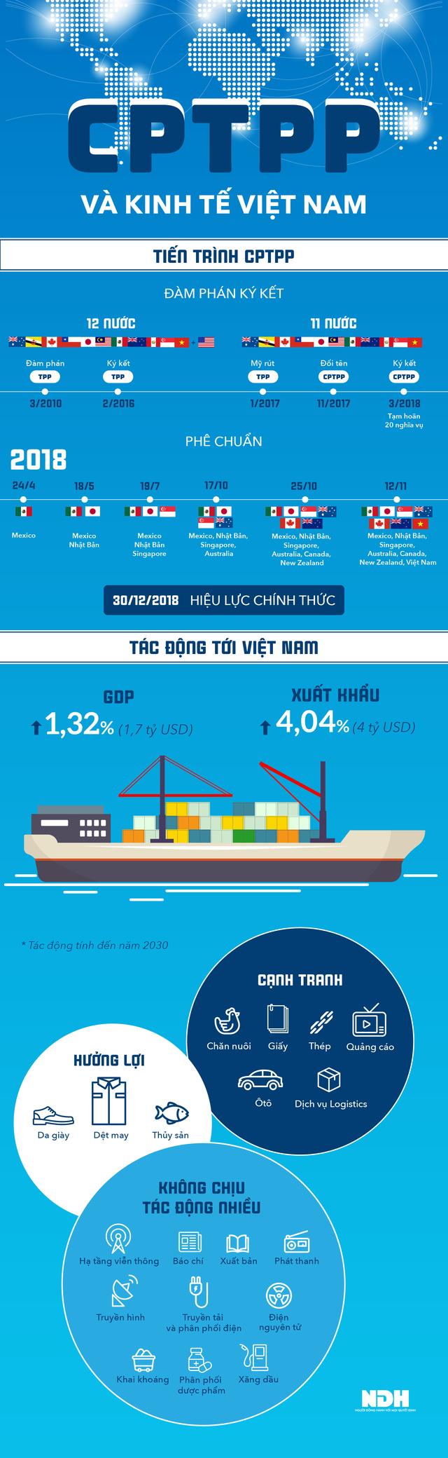 [Infographic] CPTPP có hiệu lực tác động thế nào đến kinh tế Việt Nam? - Ảnh 1.