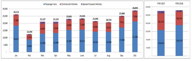 Tiêu thụ ô tô cán mốc kỷ lục gần 30.000 xe trong vòng 1 tháng - Ảnh 1.