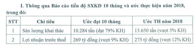 Cao su Đồng Phú (DPR): Vượt 9% chỉ tiêu lợi nhuận cả năm sau 10 tháng, sắp tạm ứng 40% cổ tức bằng tiền - Ảnh 1.