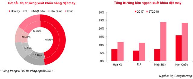 Dệt may Việt Nam sẽ tăng gấp đôi thị phần tại các thị trường CPTPP sau năm 2019 - Ảnh 1.