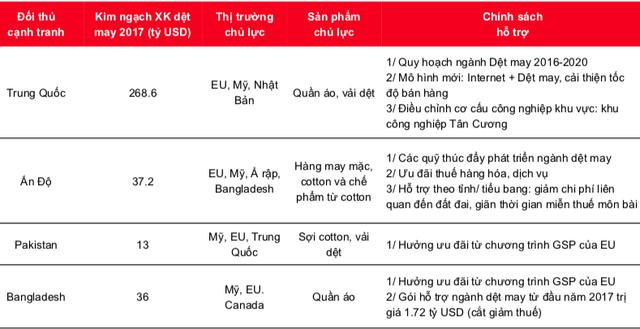 Dệt may Việt Nam sẽ tăng gấp đôi thị phần tại các thị trường CPTPP sau năm 2019 - Ảnh 2.