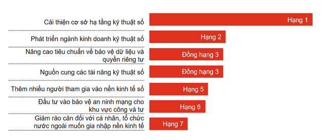 Vượt mặt Trung Quốc, Việt Nam tiếp tục dẫn đầu APEC trong thu hút vốn đầu tư xuyên biên giới  - Ảnh 2.
