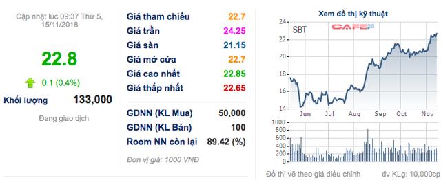 Vượt chỉ tiêu lợi nhuận, Thành Thành Công Biên Hoà muốn trích thưởng ban lãnh đạo, tăng gấp đôi mức cổ tức tiền mặt 2018 lên 8% - Ảnh 1.