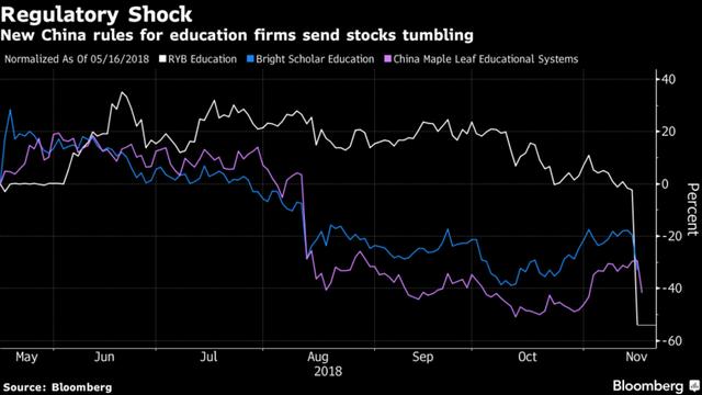 Trung Quốc ra chính sách bất ngờ, cổ phiếu giáo dục cắm đầu tụt dốc - Ảnh 1.