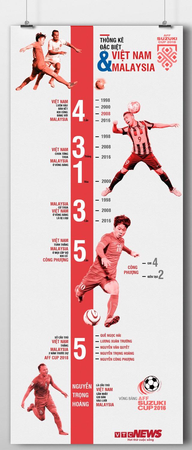 Infographic thống kê đặc biệt: Việt Nam chưa bao giờ thua Malaysia ở vòng bảng AFF Cup - Ảnh 1.