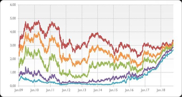 Lợi suất trái phiếu chính phủ Mỹ đã quá cao để dẫn tới bất ổn? - Ảnh 1.