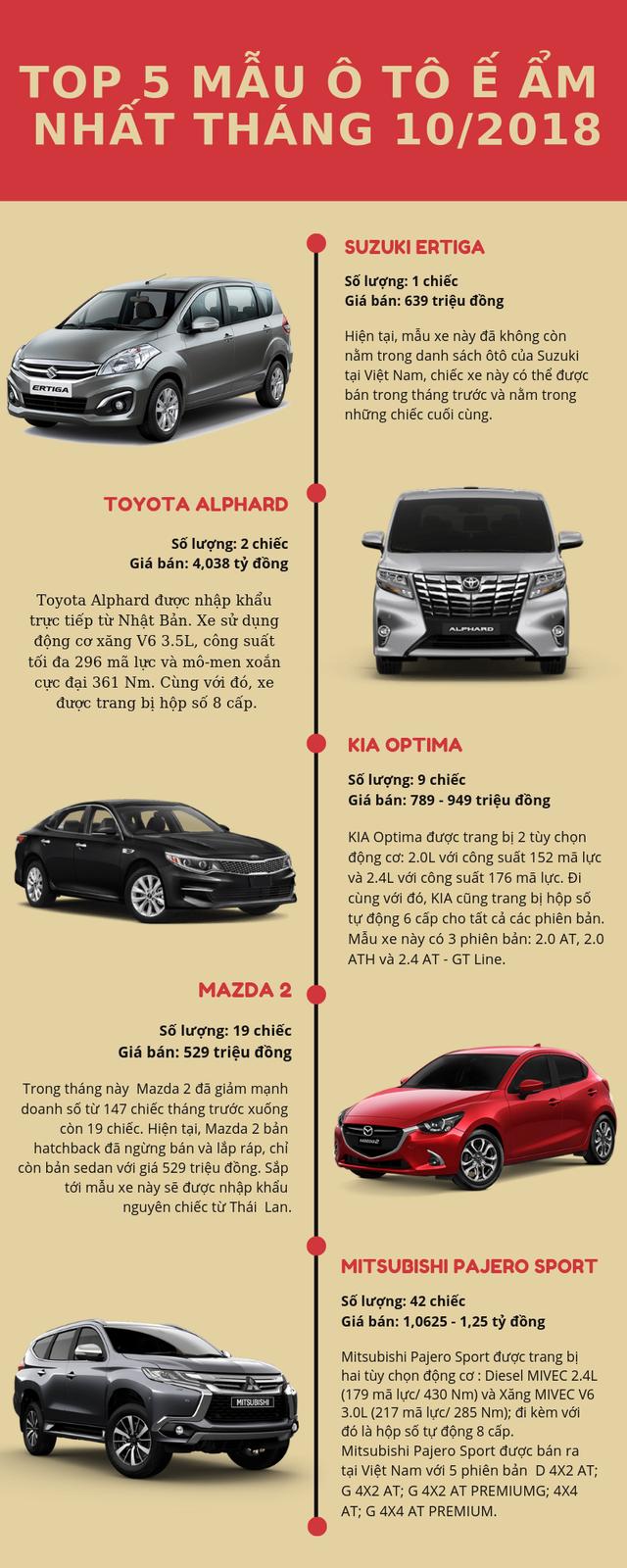Top 5 mẫu ô tô ế ẩm nhất tháng 10/2018: Xuất hiện nhiều gương mặt mới - Ảnh 1.