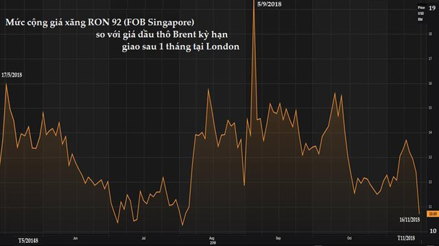 Vì sao giá dầu thế giới và giá xăng tại Singapore lại giảm sâu đến vậy? - Ảnh 2.