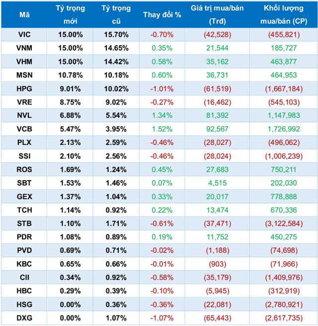 VNM ETF sẽ loại VCG, thêm GEX trong đợt cơ cấu danh mục tháng 12? - Ảnh 1.