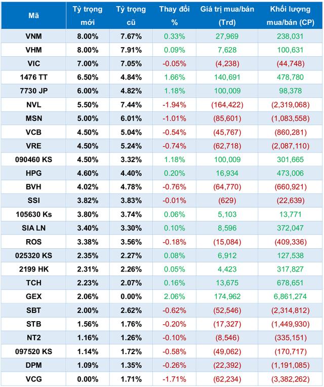 VNM ETF sẽ loại VCG, thêm GEX trong đợt cơ cấu danh mục tháng 12? - Ảnh 2.
