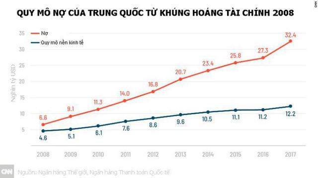 Kinh tế Trung Quốc vẫn đối mặt với nhiều rắc rối lớn - Ảnh 1.