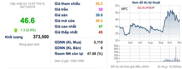 Minh Phú (MPC): 9 tháng lãi ròng 681 tỷ, tăng 58% so với cùng kỳ - Ảnh 1.
