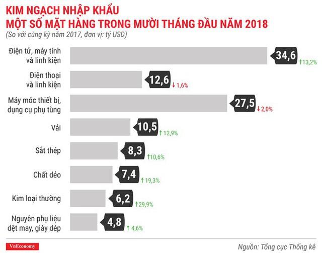 Kinh tế tháng 10/2018 qua các con số - Ảnh 10.