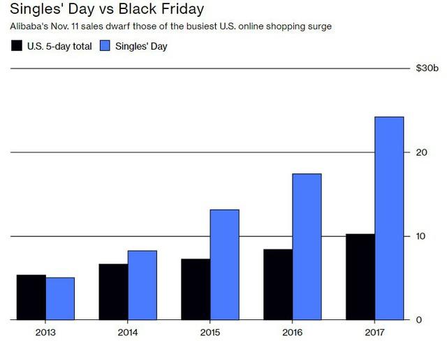 Ngày Độc thân là gì và vì sao nó lại là sự kiện mua sắm lớn nhất trong lịch sử nhân loại? - Ảnh 1.