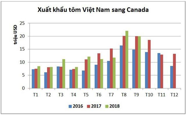 Canada là thị trường tiềm năng cho tôm Việt Nam - Ảnh 2.