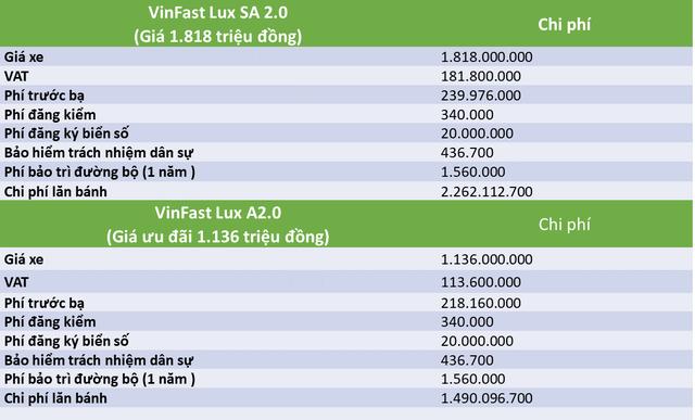 Người tiêu dùng phải bỏ thêm bao nhiêu tiền để có thể lăn bánh xe VinFast? - Ảnh 2.