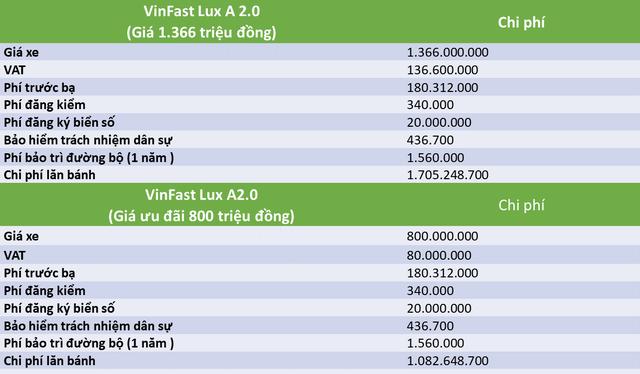 Người tiêu dùng phải bỏ thêm bao nhiêu tiền để có thể lăn bánh xe VinFast? - Ảnh 1.