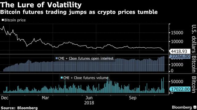 Các đồng tiền số bị bán tháo không điểm dừng, bitcoin chạm sát mức 4.000 USD - Ảnh 1.