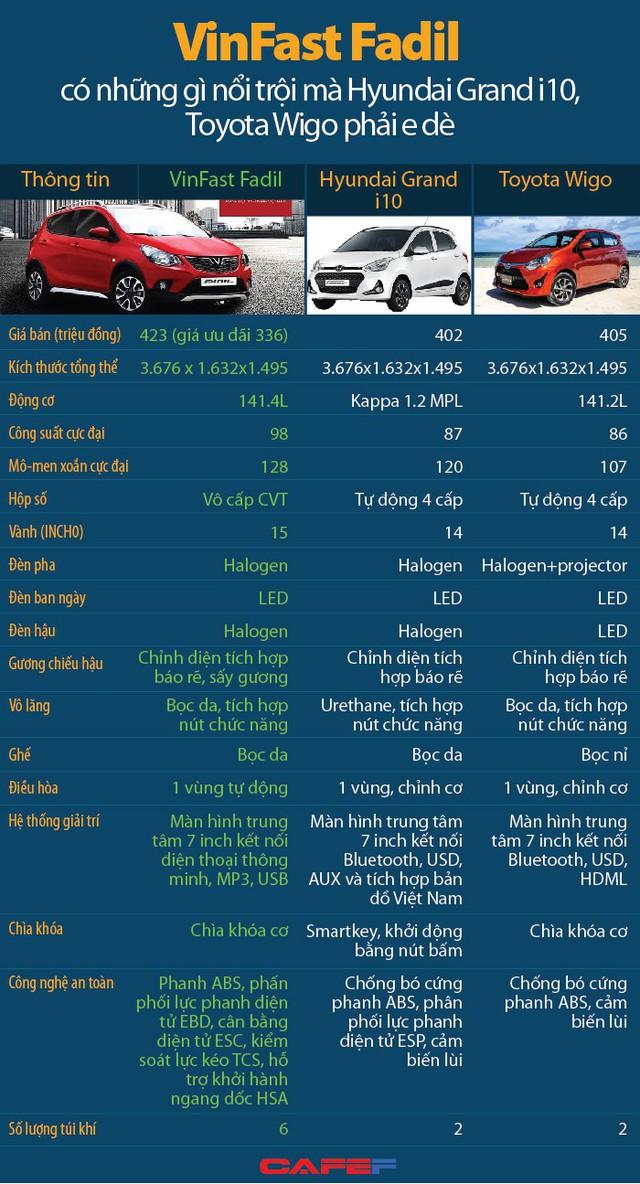 VinFast Fadil có những gì nổi trội mà Hyundai Grand i10, Toyota Wigo phải e dè - Ảnh 1.
