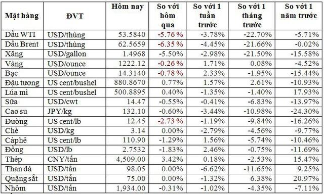 Thị trường ngày 21/11: Dầu thô bị bán tháo khiến giá giảm thêm gần 7% - Ảnh 1.