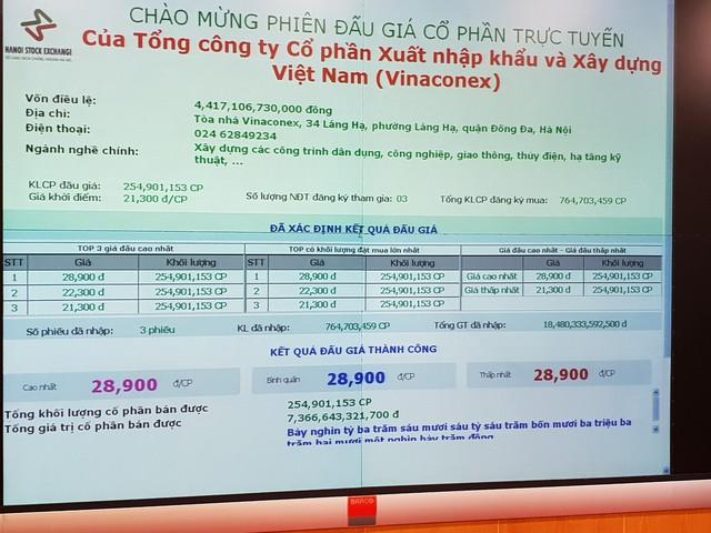 SCIC thoái vốn thành công Vinaconex với mức giá vượt kỳ vọng 28.900 đồng/cp - Ảnh 1.