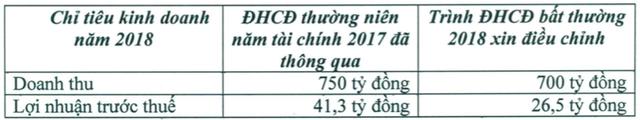 Sắp hết năm, Dược Bến Tre (DBT) giảm phân nửa mục tiêu lợi nhuận - Ảnh 1.