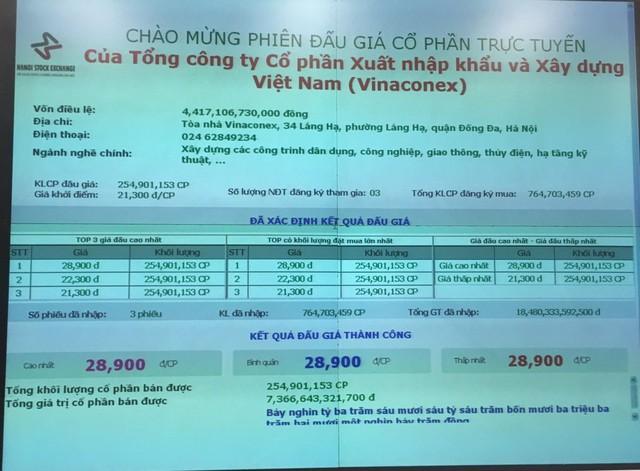 Lộ diện nhà đầu tư trúng lô cổ phần VCG của SCIC trị giá 7.366 tỷ - Ảnh 1.